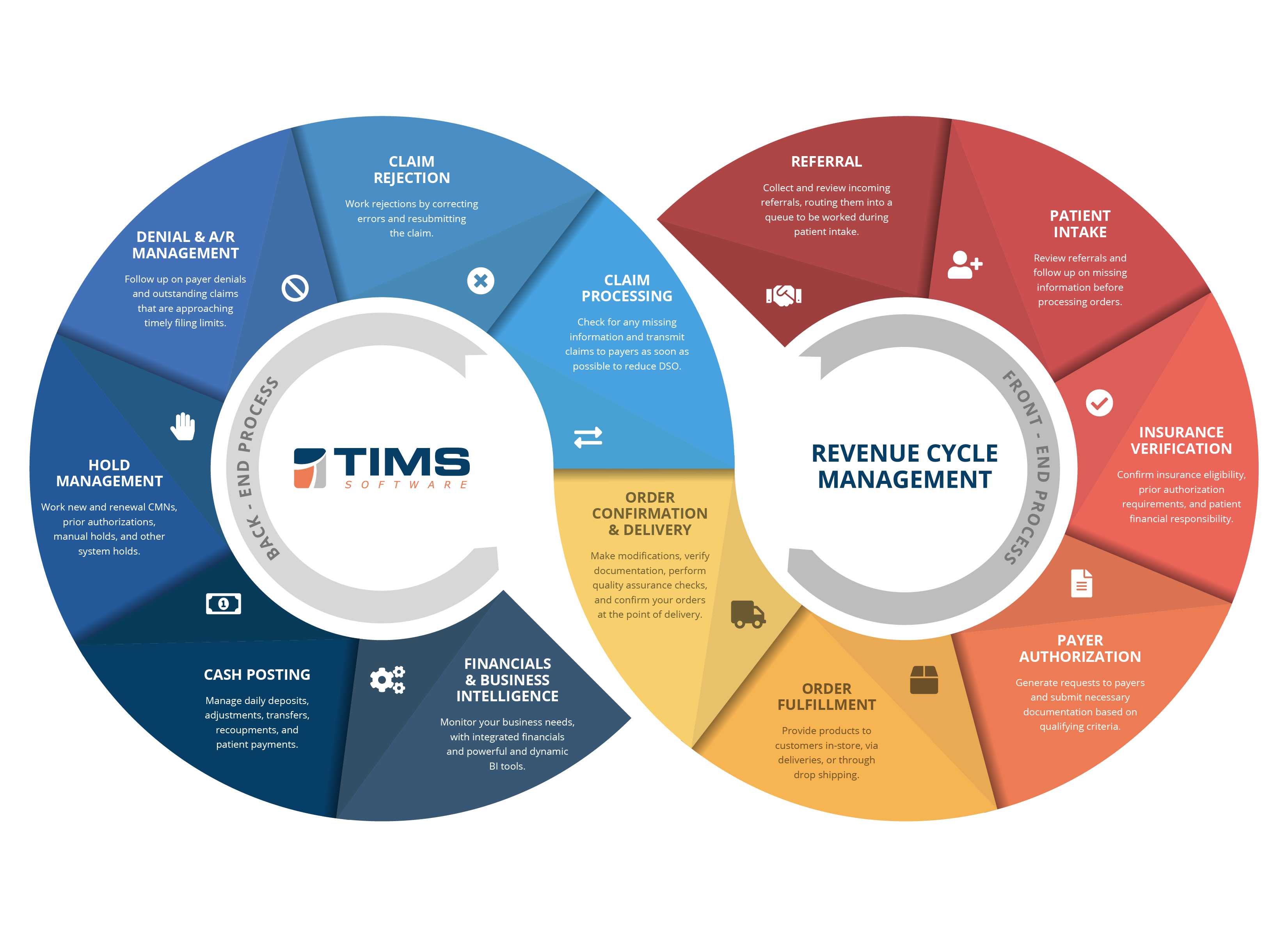 TIMS Revenue Cycle Management