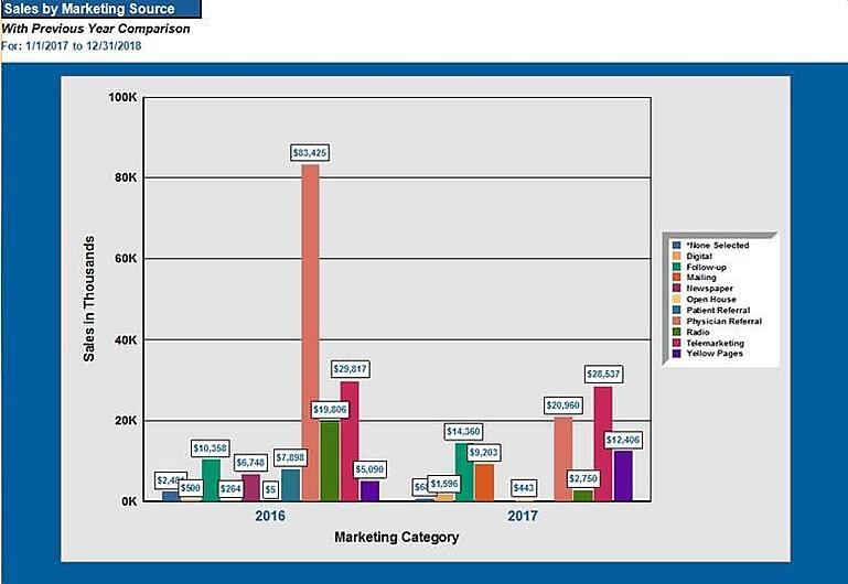 Sales by Marketing Source Dashboard TIMS Software For Audiology