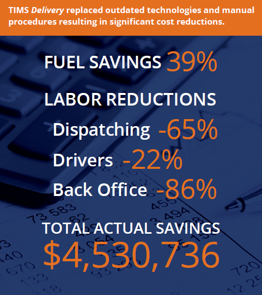 ROI-calculator-TIMS-Delivery-case-study-graphic-million-fuel-labor-savings