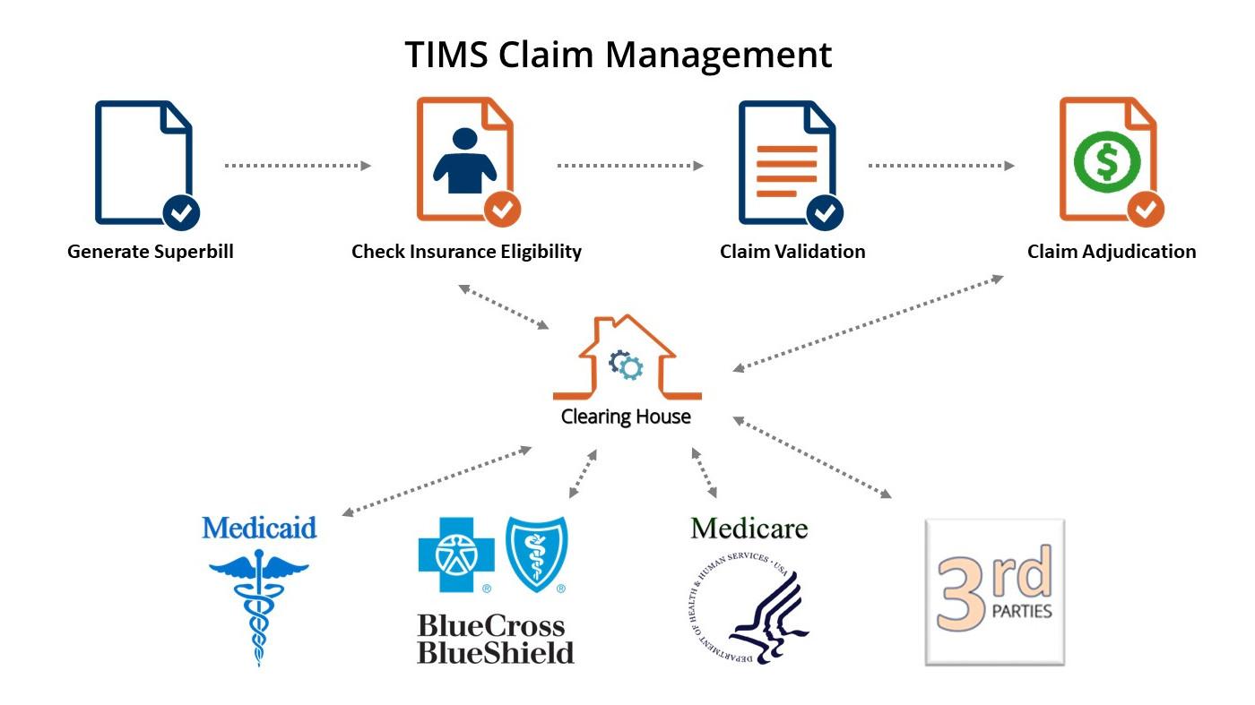 TIMS-Claim-Managementv2b