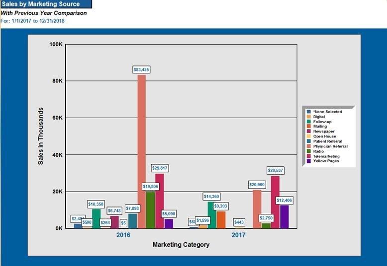 comm mktg results chart