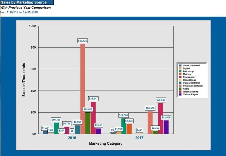 comm mktg results chart